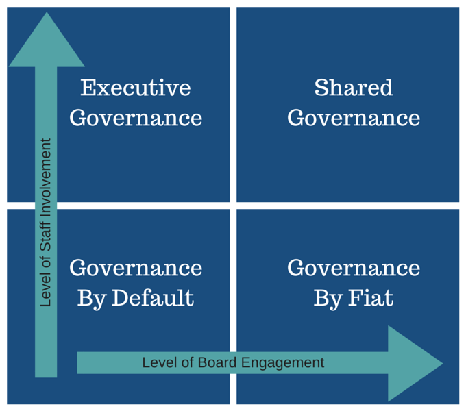 4 governance profiles