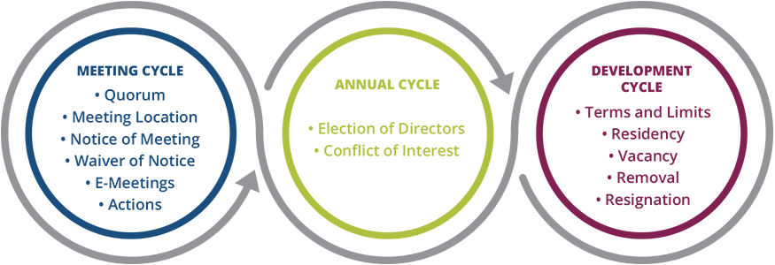 Board Cycle Nonprofit laws
