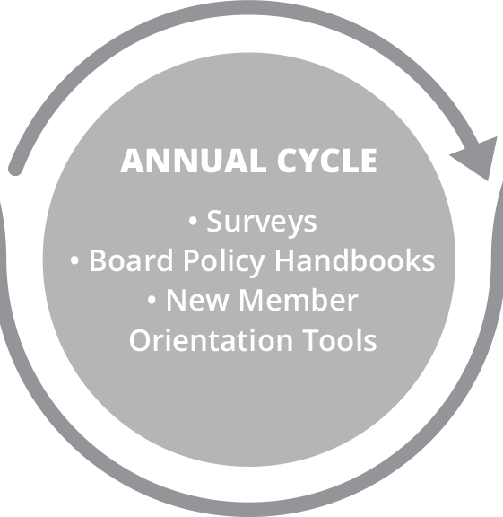 Board Portal: Annual Board Meeting