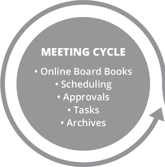 Board Portal: Board Meeting Software