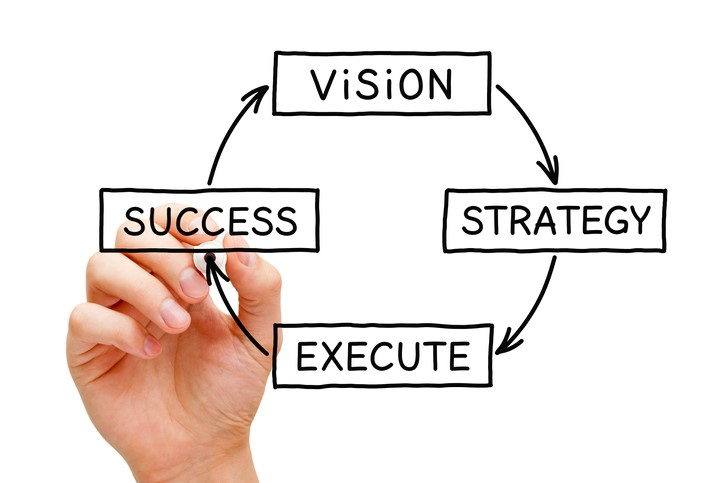 A Vision Statement Is Integral To An Organization's Strategic Plan